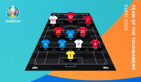 Euro 2020 Summary: Team of the Tournament
